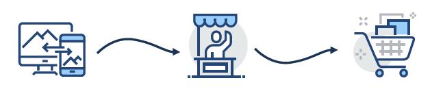 consistency-across-purchase-journey