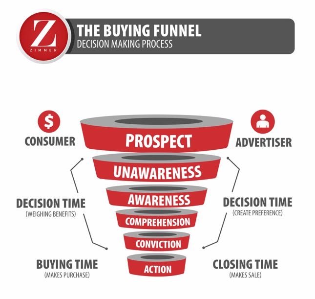Updated Buying Funnel (1)
